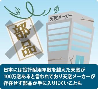 日本には設計耐用年数を越えた天窓が100万窓あると言われており天窓メーカーが 存在せず部品が手に入りにくいことも