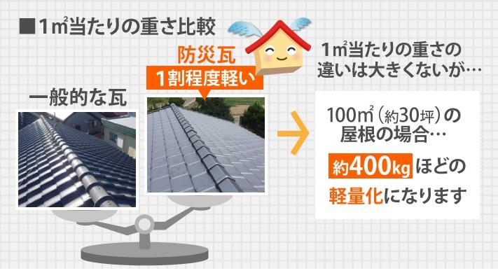 100㎡(約30坪)の屋根の場合、実に400kg近くの軽量化になります。