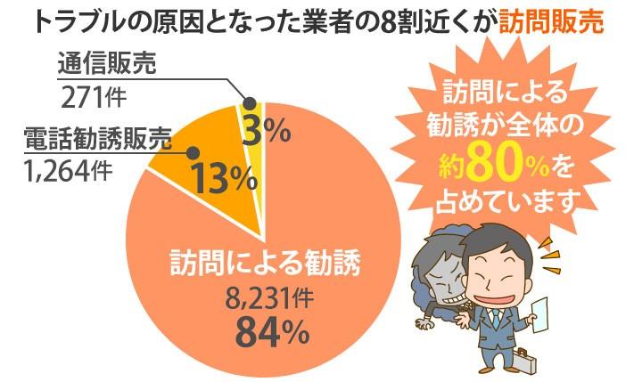 トラブルの原因となった業者の8割が訪問販売
