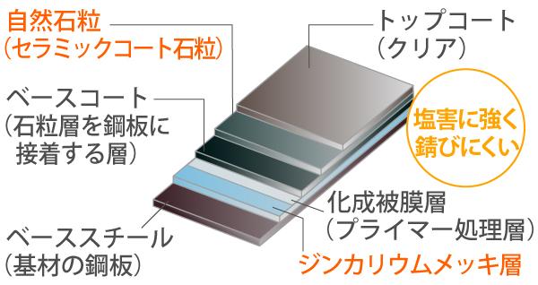ジンカリウム鋼板断面図